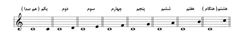 فاصله در موسیقی