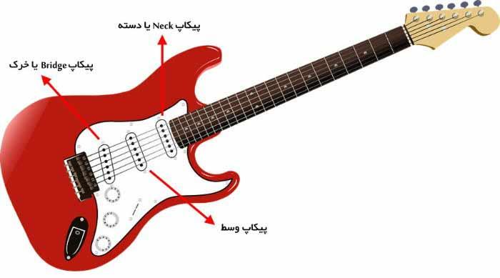 اجزاء گیتار الکتریک